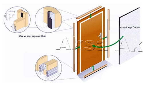 Ses Geçirmez Akustik Ahşap Kapı ses izolasyon malzemeleri